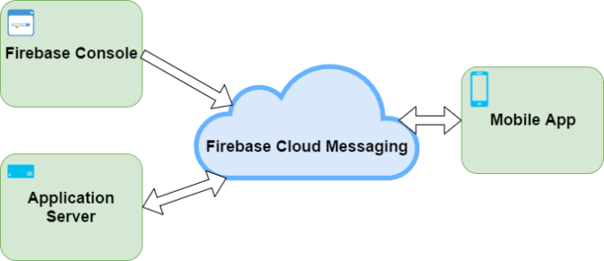 firebase_diagram